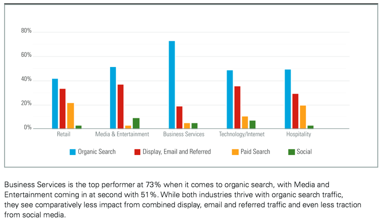 brightedge-search organic versus social